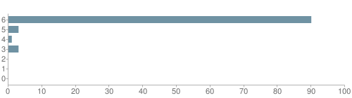Chart?cht=bhs&chs=500x140&chbh=10&chco=6f92a3&chxt=x,y&chd=t:90,3,1,3,0,0,0&chm=t+90%,333333,0,0,10|t+3%,333333,0,1,10|t+1%,333333,0,2,10|t+3%,333333,0,3,10|t+0%,333333,0,4,10|t+0%,333333,0,5,10|t+0%,333333,0,6,10&chxl=1:|other|indian|hawaiian|asian|hispanic|black|white